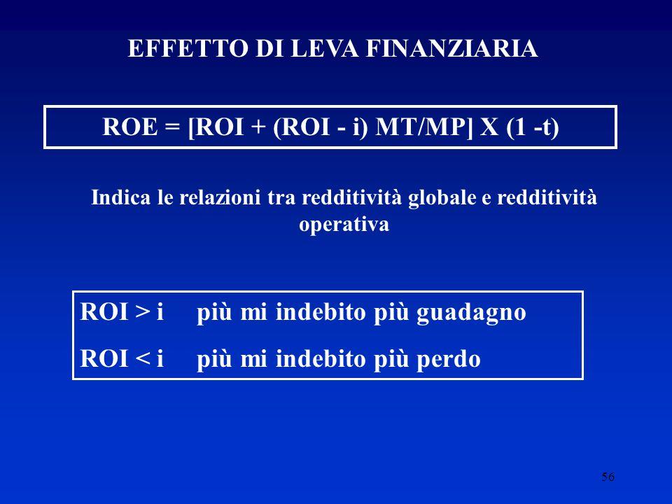 EFFETTO DI LEVA FINANZIARIA ROE = [ROI + (ROI - i) MT/MP] X (1 -t)